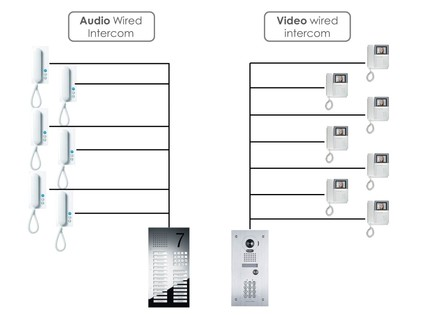 Wired intercom diagram